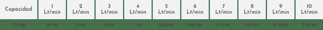 tabla-equipo-oxigeno-oxilife-1724