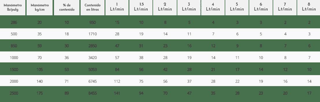 tabla-equipo-oxigeno-oxilife-9500